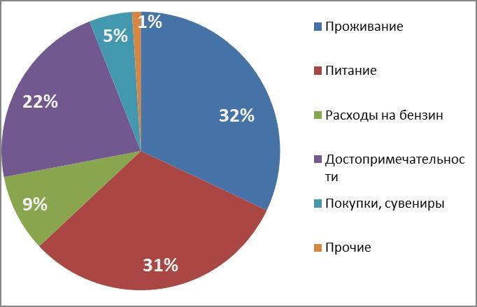 budget puteshestviya po gruzii
